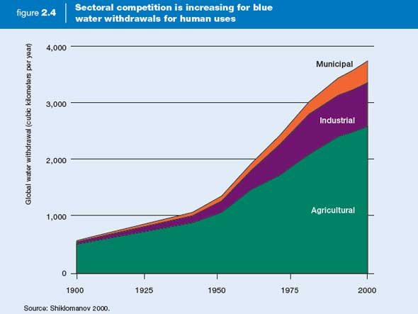 water-use-is-increasing-much-faster-than-population
