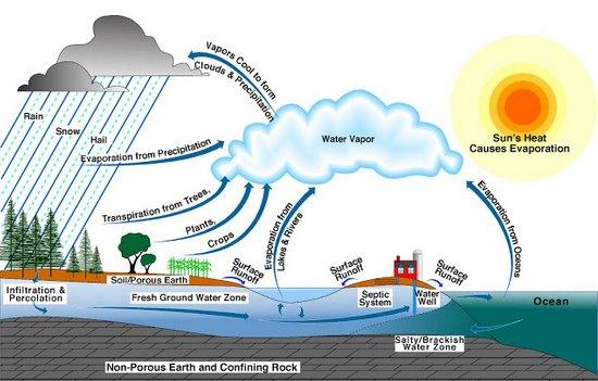 flooding diagram